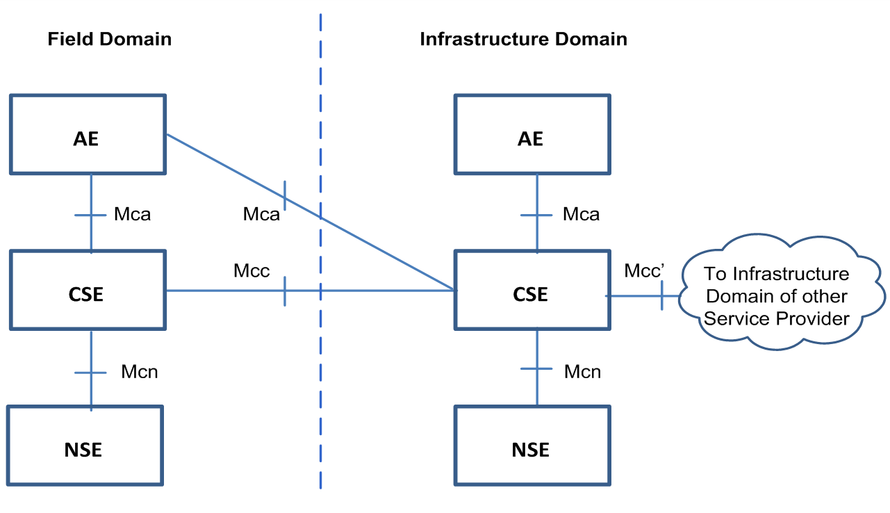 oneM2M Functional Architecture